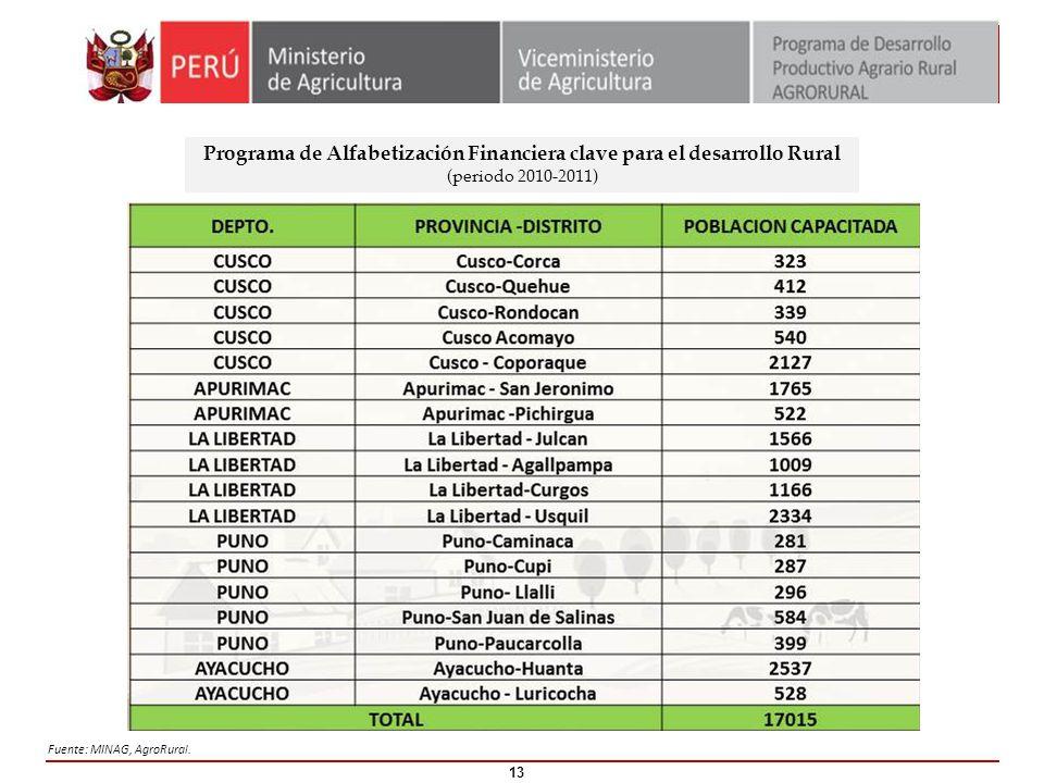 Programa de Alfabetización Financiera clave para el desarrollo Rural (periodo 2010-2011) Fuente: MINAG, AgroRural. 13