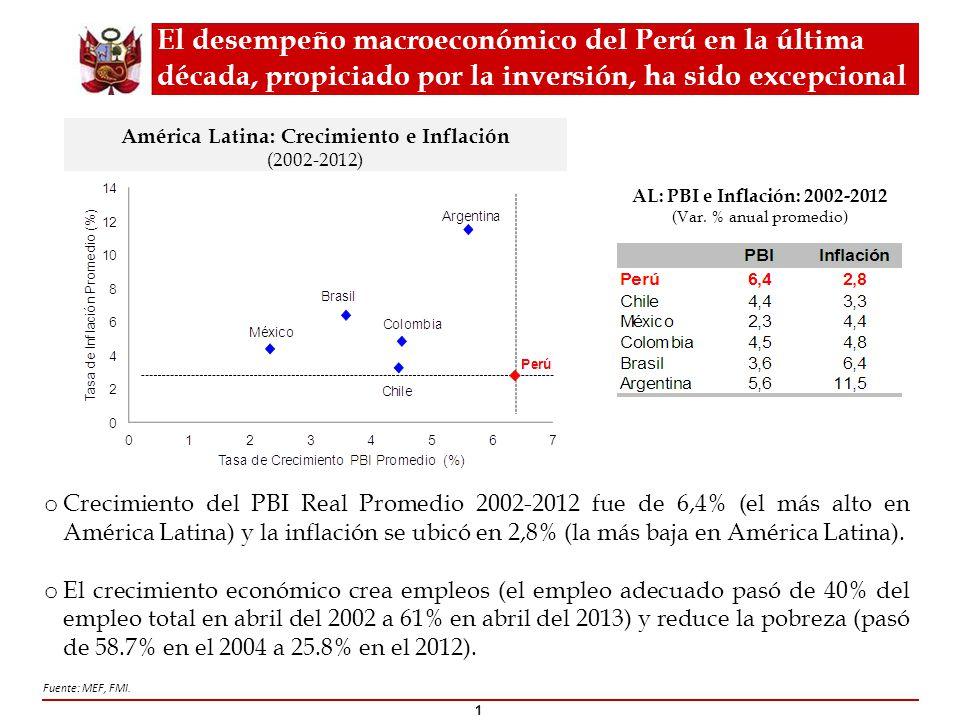 El desempeño macroeconómico del Perú en la última década, propiciado por la inversión, ha sido excepcional 1 América Latina: Crecimiento e Inflación (