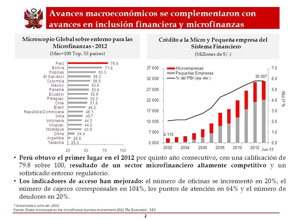 No obstante se ha identificado un amplio margen para expandir el alcance del sistema financiero __________ Fuente: FELABAN, SBS, Demirgunc-Kunt and Klapper, 2012, Indicadores del Banco Mundial 3 Depósitos del Sistema Financiero (dic 2012) (% del PBI) Créditos del Sistema Financiero (dic 2012) (% del PBI) Espacio para crecer tanto en depósitos como en créditos, incorporando al sistema financiero a los que aún no tienen acceso, priorizando los segmentos de menores ingresos y población rural.