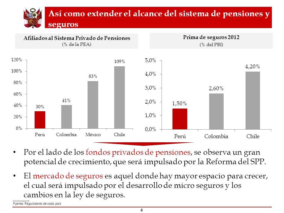 Así como extender el alcance del sistema de pensiones y seguros __________ Fuente: Reguladores de cada país 4 Afiliados al Sistema Privado de Pensione