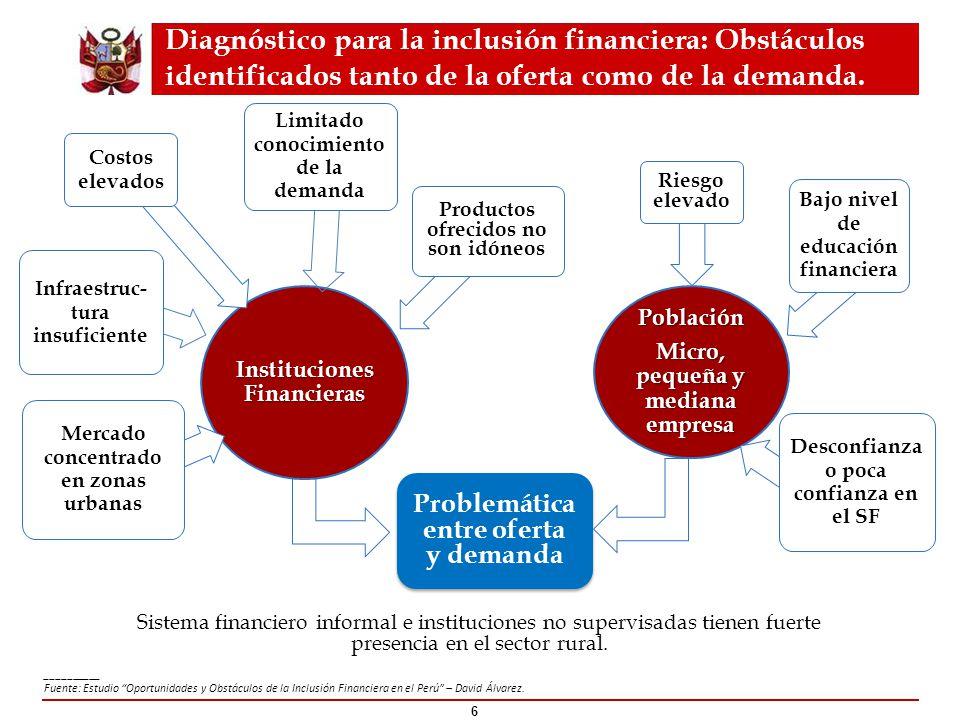 00 Instituciones Financieras Mercado concentrado en zonas urbanas Infraestruc- tura insuficiente Costos elevados Productos ofrecidos no son idóneos Li