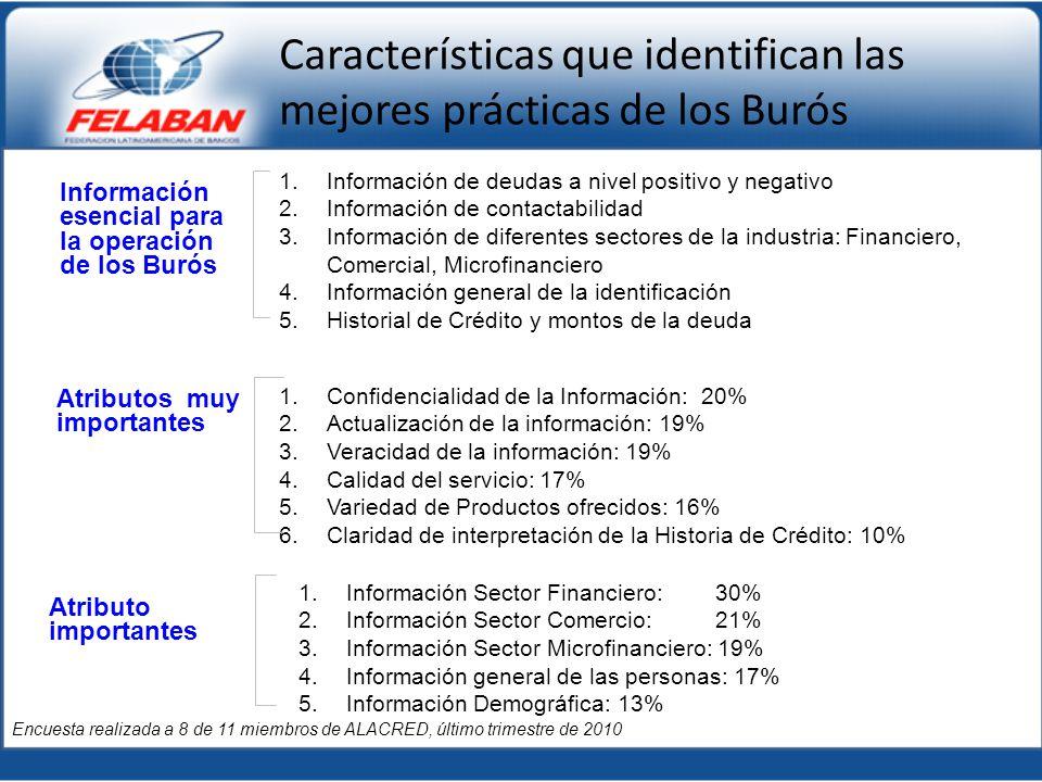 1.Confidencialidad de la Información: 20% 2.Actualización de la información: 19% 3.Veracidad de la información: 19% 4.Calidad del servicio: 17% 5.Vari