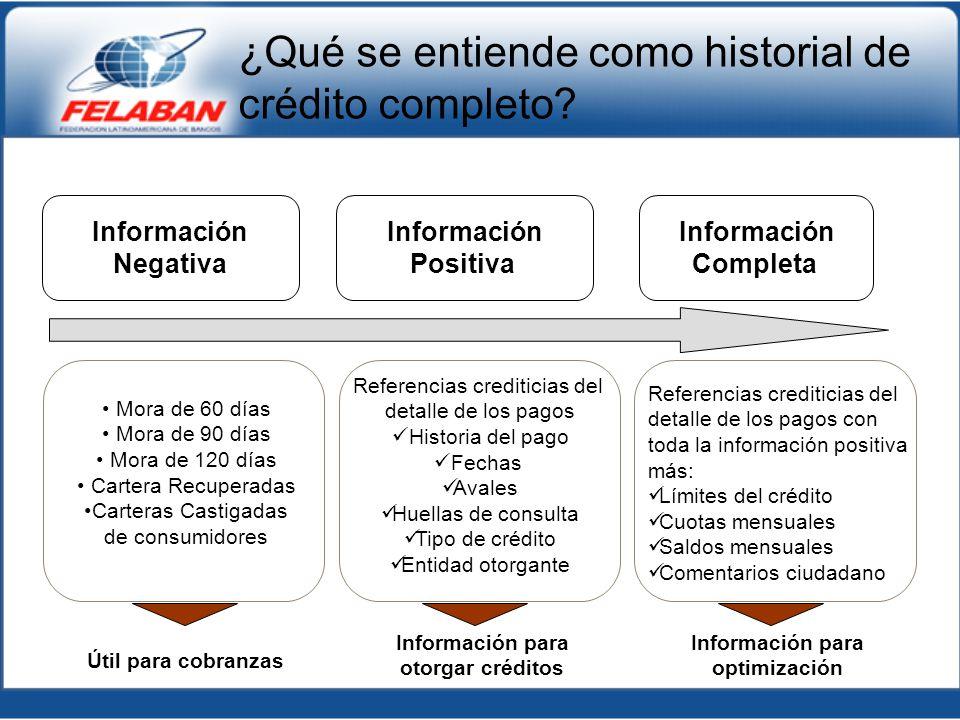 ¿Qué se entiende como historial de crédito completo? Información Negativa Información Positiva Información Completa Mora de 60 días Mora de 90 días Mo