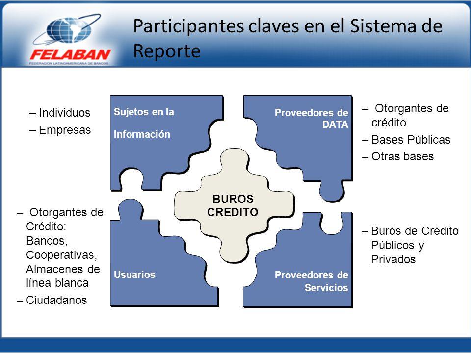 Participantes claves en el Sistema de Reporte Proveedores de DATA Usuarios Proveedores de Servicios Sujetos en la Información BUROS CREDITO –Individuo