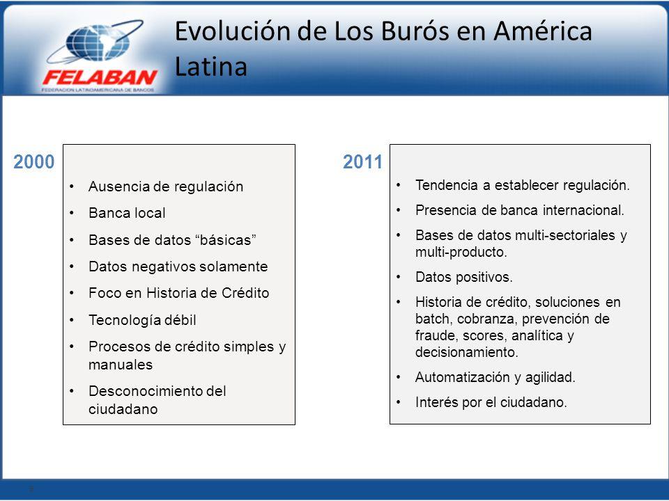 Evolución de Los Burós en América Latina Ausencia de regulación Banca local Bases de datos básicas Datos negativos solamente Foco en Historia de Crédi
