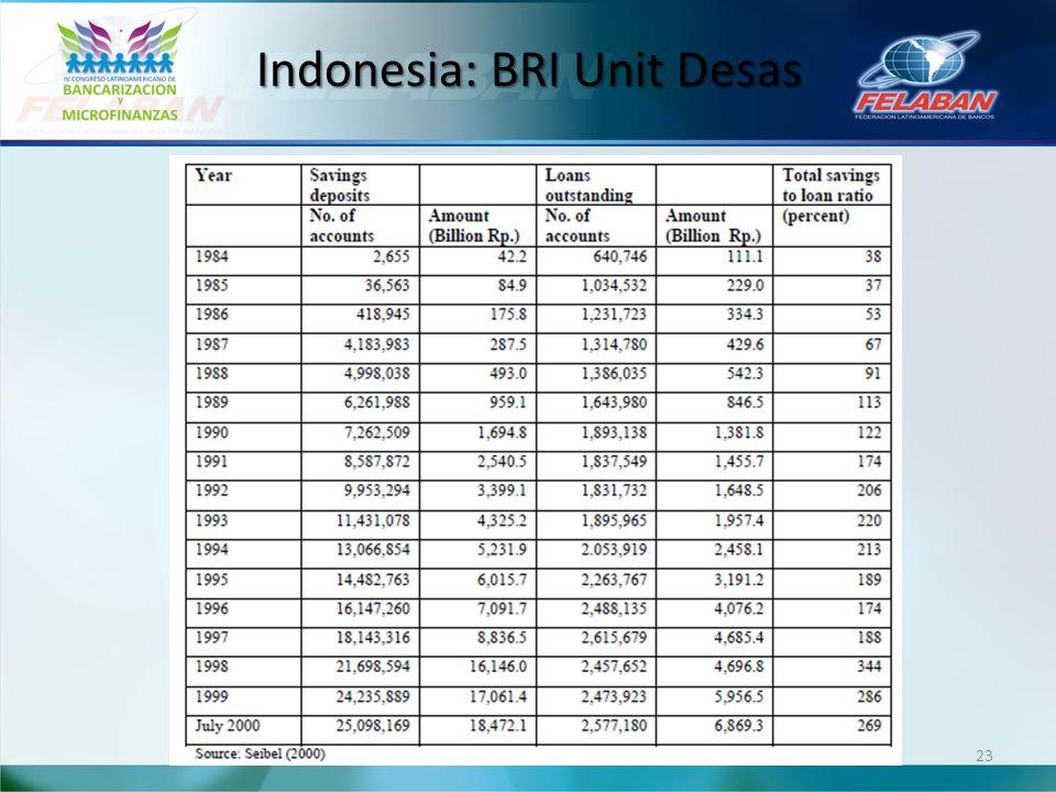 Indonesia: BRI Unit Desas 23