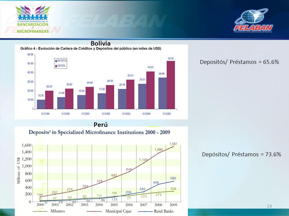 24 Bolivia Depósitos/ Préstamos = 73.6% Perú Depositós/ Préstamos = 65.6%
