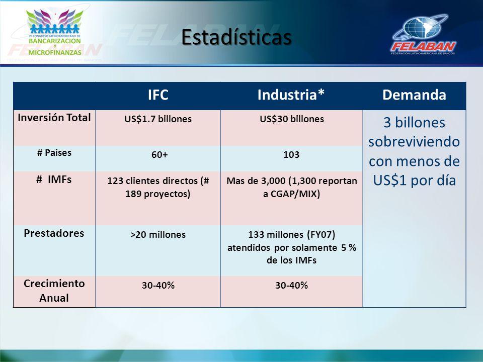 IFCIndustria*Demanda Inversión Total US$1.7 billonesUS$30 billones 3 billones sobreviviendo con menos de US$1 por día # Paises 60+103 # IMFs 123 clien
