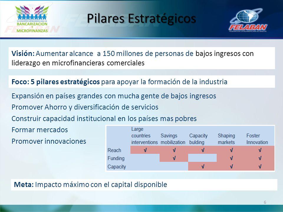 Pilares Estratégicos Expansión en países grandes con mucha gente de bajos ingresos Promover Ahorro y diversificación de servicios Construir capacidad