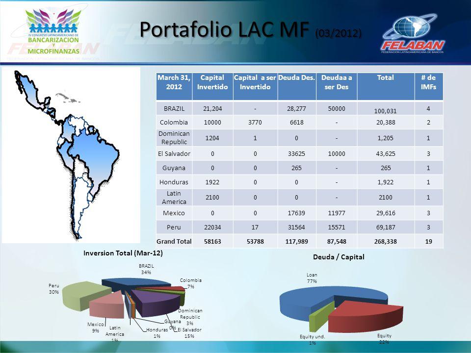 Portafolio LAC MF (03/2012) March 31, 2012 Capital Invertido Capital a ser Invertido Deuda Des.Deudaa a ser Des Total# de IMFs BRAZIL21,204-28,2775000