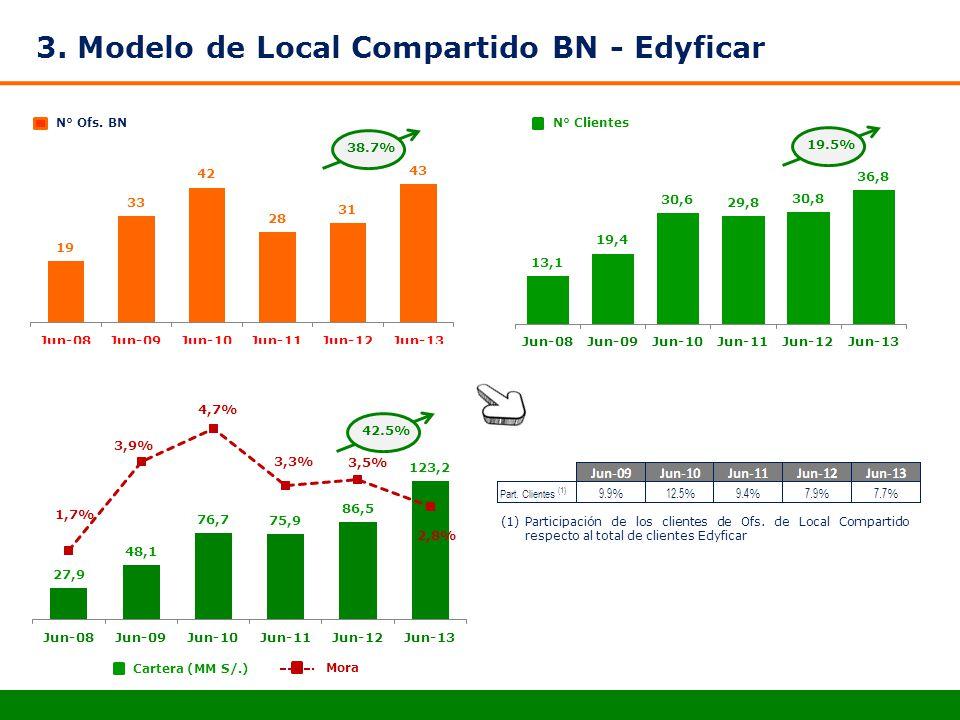 N° Ofs. BNN° Clientes Cartera (MM S/.) Mora (1)Participación de los clientes de Ofs. de Local Compartido respecto al total de clientes Edyficar 38.7%1