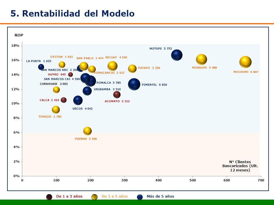 5. Rentabilidad del Modelo N° Clientes Bancarizados (Ult. 12 meses) Más de 5 añosDe 3 a 5 añosDe 1 a 3 años