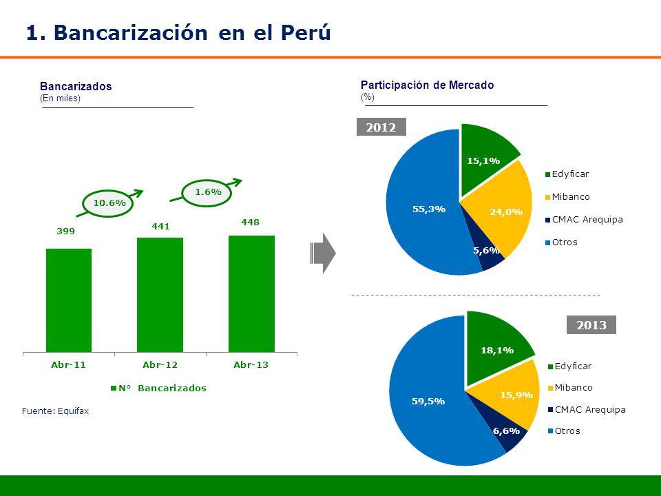 1. Bancarización en el Perú Bancarizados (En miles) Participación de Mercado (%) 2012 2013 10.6%1.6% Fuente: Equifax