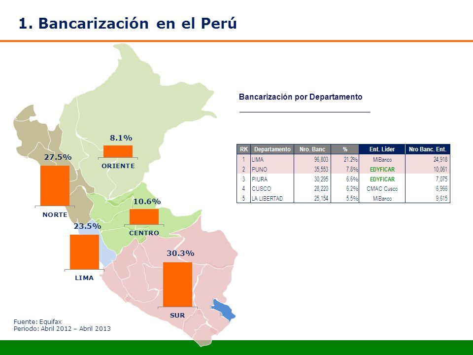 1. Bancarización en el Perú Bancarización por Departamento Fuente: Equifax Periodo: Abril 2012 – Abril 2013 10.6% 23.5% 27.5% 8.1% 30.3%