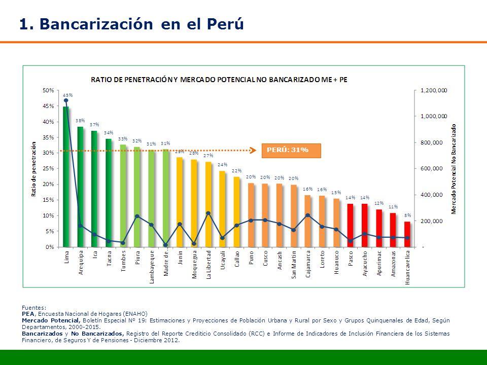 1. Bancarización en el Perú PERÚ: 31% Fuentes: PEA, Encuesta Nacional de Hogares (ENAHO) Mercado Potencial, Boletín Especial Nº 19: Estimaciones y Pro