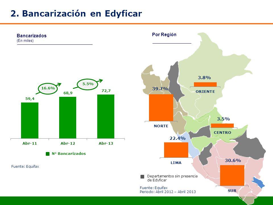 2. Bancarización en Edyficar Bancarizados (En miles) N° Bancarizados Por Región 16.6% 5.5% Departamentos sin presencia de Edyficar Fuente: Equifax Per