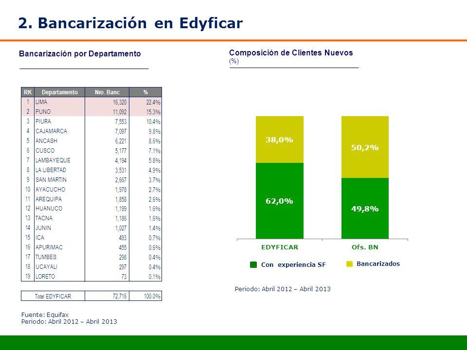 Bancarización por Departamento 2. Bancarización en Edyficar Fuente: Equifax Periodo: Abril 2012 – Abril 2013 Composición de Clientes Nuevos (%) Con ex