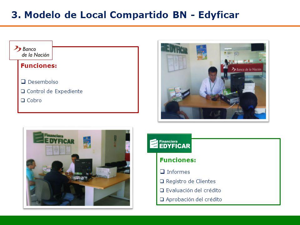 3. Modelo de Local Compartido BN - Edyficar Funciones: Desembolso Control de Expediente Cobro Funciones: Informes Registro de Clientes Evaluación del
