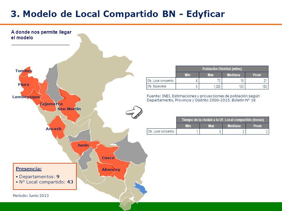 A donde nos permite llegar el modelo Abancay Cajamarca Ancash Lambayeque Piura Cusco Junín San Martin Tumbes Presencia: Departamentos: 9 N° Local comp