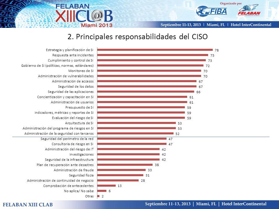 2. Principales responsabilidades del CISO