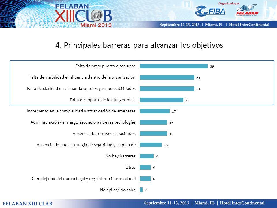 4. Principales barreras para alcanzar los objetivos