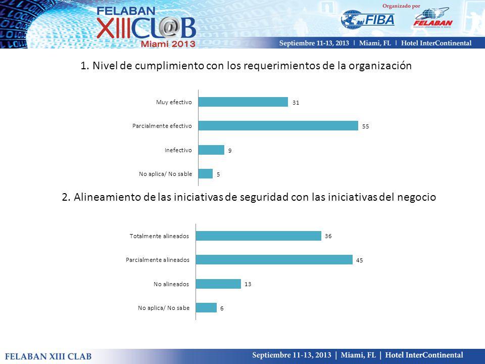 1. Nivel de cumplimiento con los requerimientos de la organización 2.