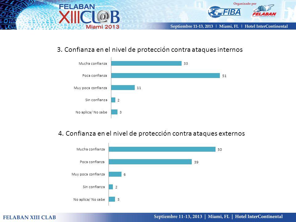 3. Confianza en el nivel de protección contra ataques internos 4.