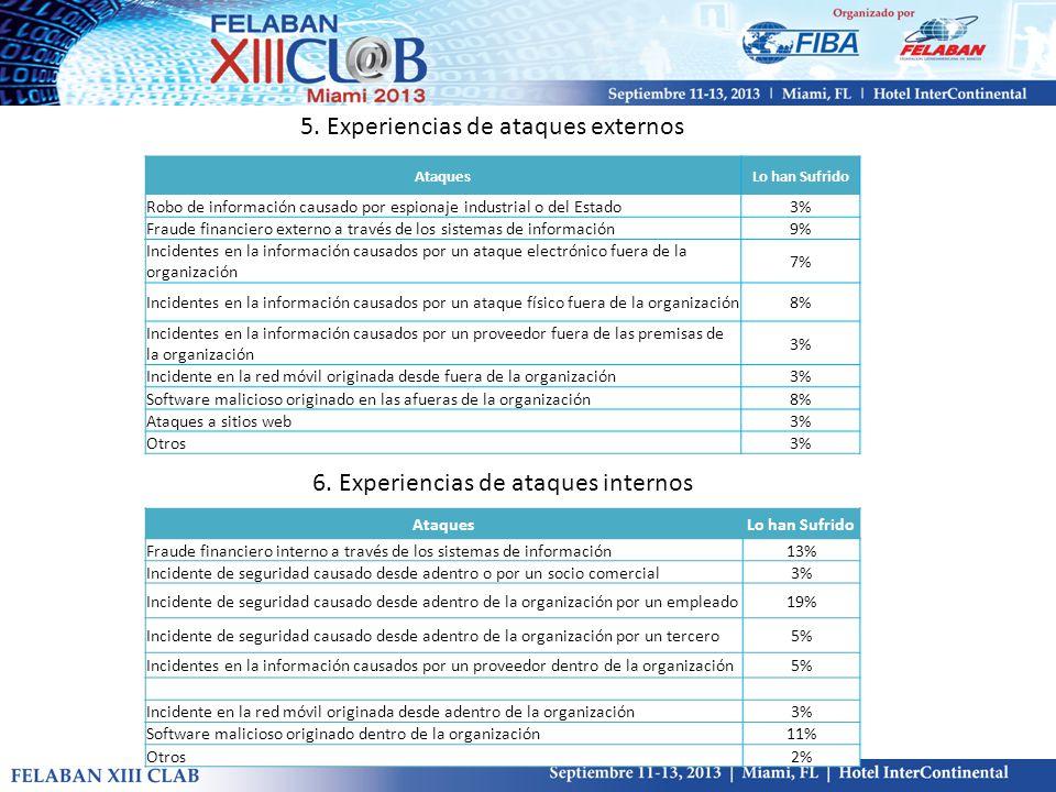 5. Experiencias de ataques externos 6.