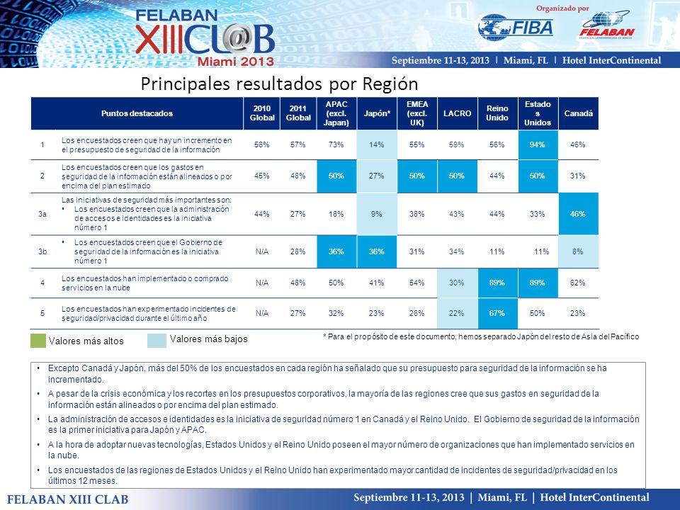 Principales resultados por Región Puntos destacados 2010 Global 2011 Global APAC (excl.