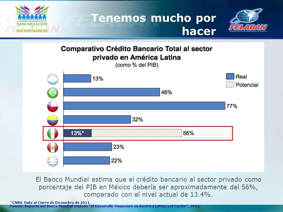 El Banco Mundial estima que el crédito bancario al sector privado como porcentaje del PIB en México debería ser aproximadamente del 56%, comparado