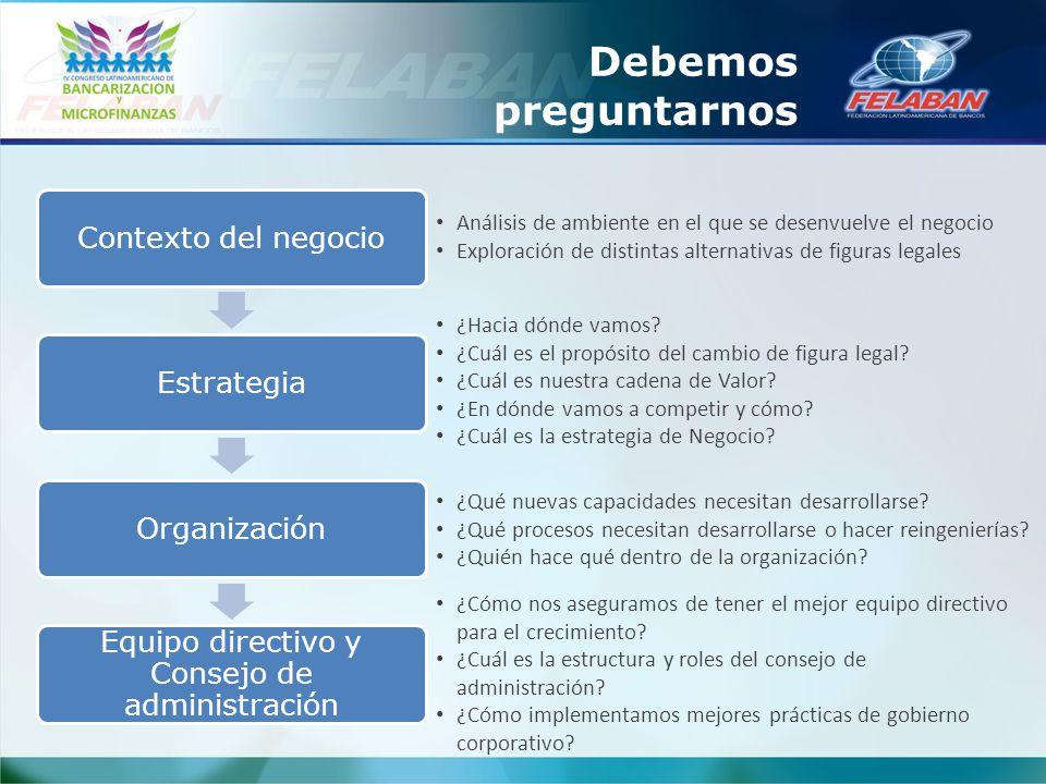 Contexto del negocioEstrategiaOrganización Equipo directivo y Consejo de administración Debemos preguntarnos Análisis de ambiente en el que se desenvu