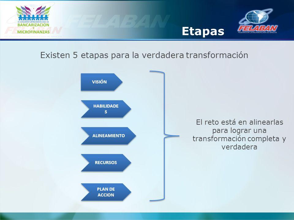 VISIÓN HABILIDADE S ALINEAMIENTO RECURSOS PLAN DE ACCION Existen 5 etapas para la verdadera transformación El reto está en alinearlas para lograr una