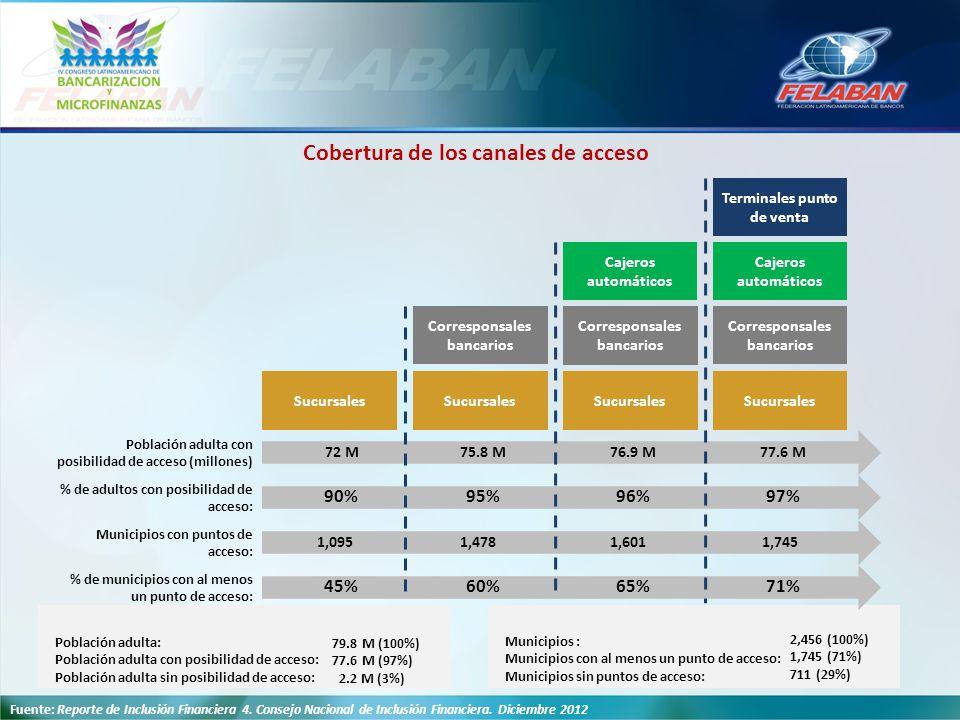 Corresponsales bancarios Sucursales Población adulta con posibilidad de acceso (millones) Sucursales Cajeros automáticos Sucursales Cajeros automático