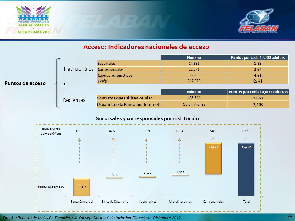 11 Puntos de acceso Tradicionales + Recientes Sucursales y corresponsales por institución Número Puntos por cada 10,000 adultos Contratos que utilizan