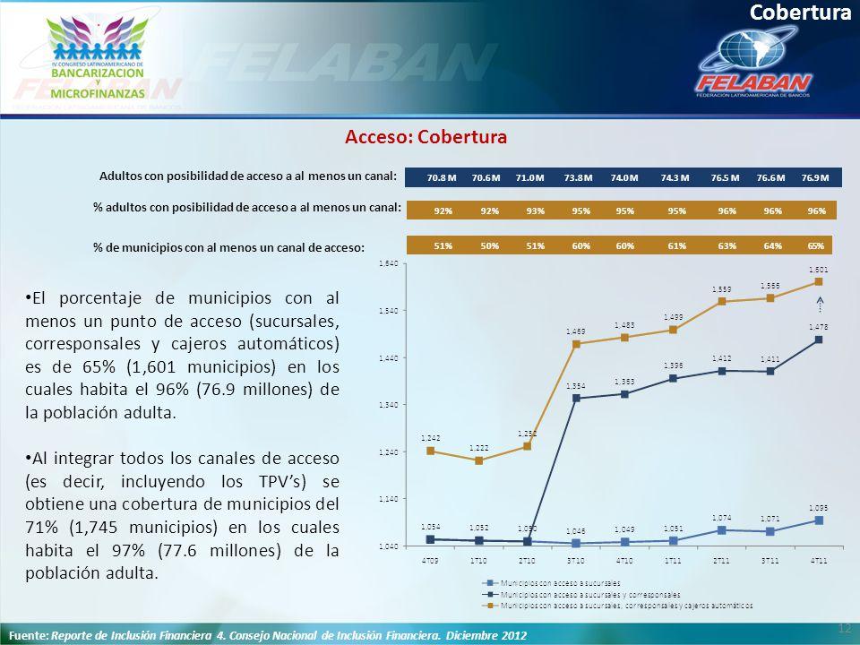 12 Cobertura El porcentaje de municipios con al menos un punto de acceso (sucursales, corresponsales y cajeros automáticos) es de 65% (1,601 municipio