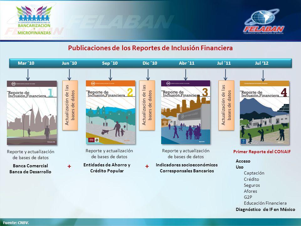 Mar ´10 Jun ´10 Sep ´10 Dic ´10 Abr ´11 Jul ´11 Jul 12 Publicaciones de los Reportes de Inclusión Financiera Reporte y actualización de bases de datos