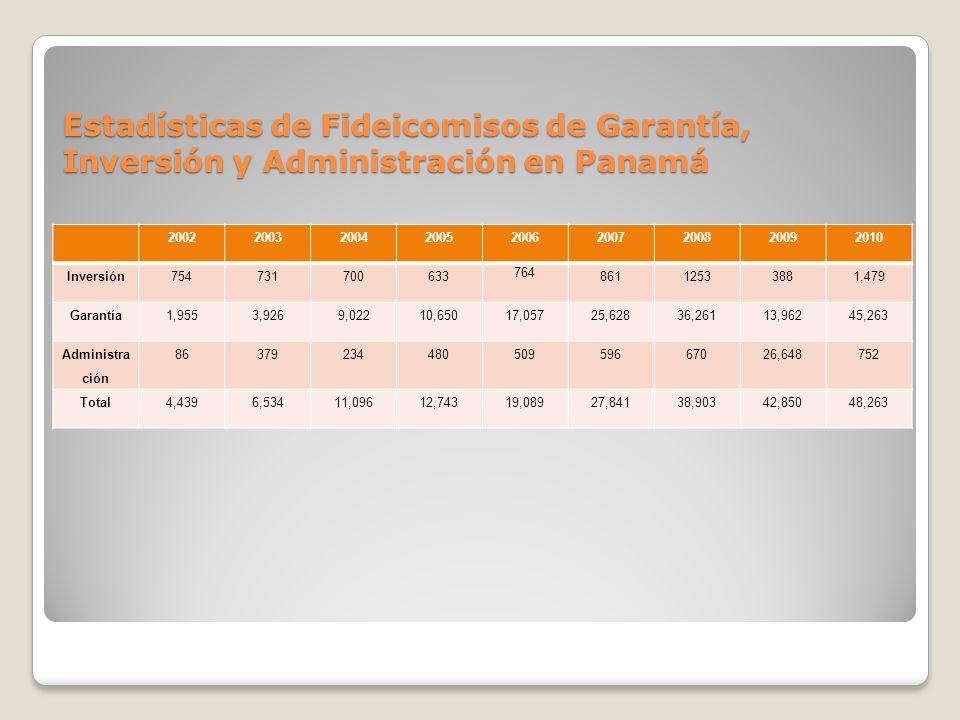 Estadísticas de Fideicomisos de Garantía, Inversión y Administración en Panamá 200220032004200520062007200820092010 Inversión754731700633 764 86112533