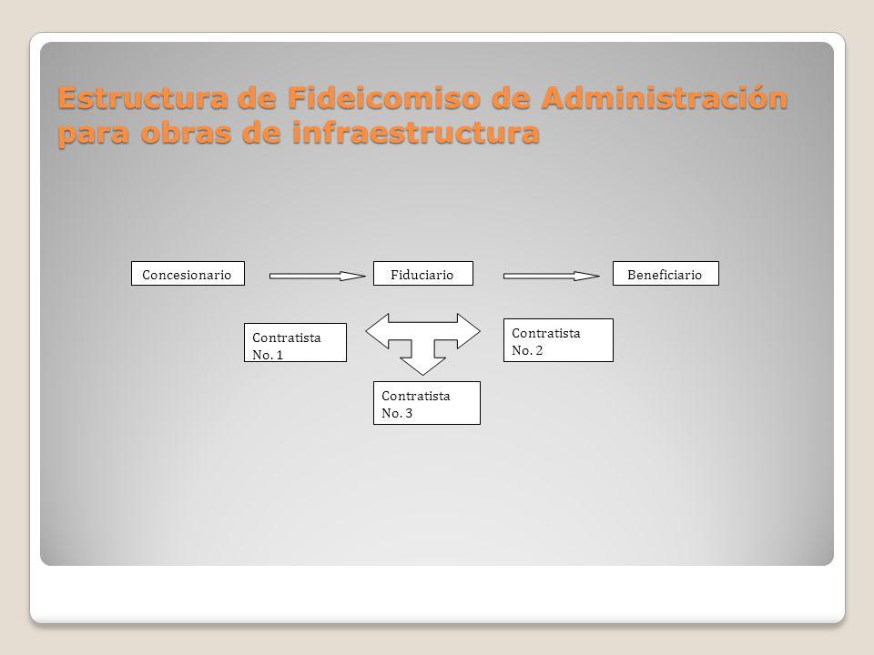Estructura de Fideicomiso de Administración para obras de infraestructura Fiduciario Contratista No. 2 Contratista No. 1 Contratista No. 3 Concesionar
