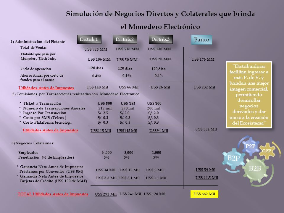 2) Comisiones por Transacciones realizadas con Monedero Electrónico * Ticket x Transacción US$ 500 US$ 185 US$ 100 * Número de Transacciones Anuales 2
