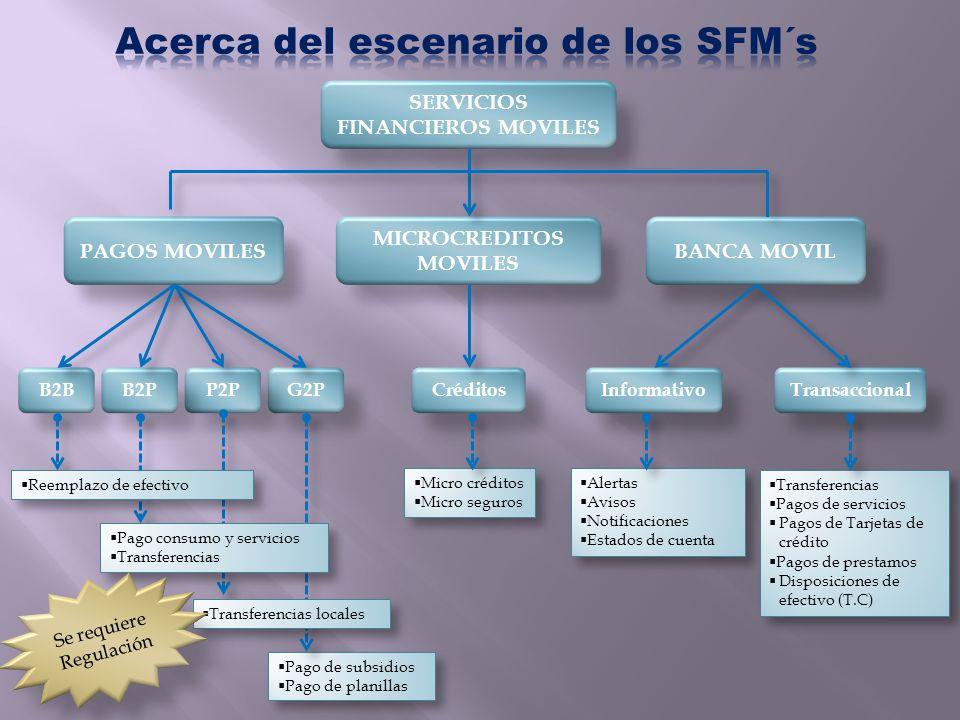 SERVICIOS FINANCIEROS MOVILES PAGOS MOVILES MICROCREDITOS MOVILES BANCA MOVIL B2BG2PP2PB2PCréditosTransaccionalInformativo Pago de subsidios Pago de p