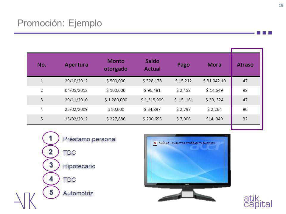 Promoción: Ejemplo 19 No.Apertura Monto otorgado Saldo Actual PagoMoraAtraso 129/10/2012$ 500,000$ 528,178$ 15,212$ 31,042.1047 204/05/2012$ 100,000$