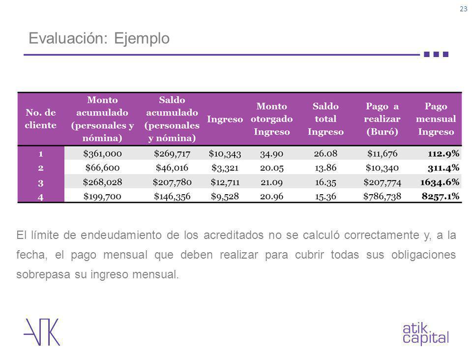 Evaluación: Ejemplo 23 El límite de endeudamiento de los acreditados no se calculó correctamente y, a la fecha, el pago mensual que deben realizar par