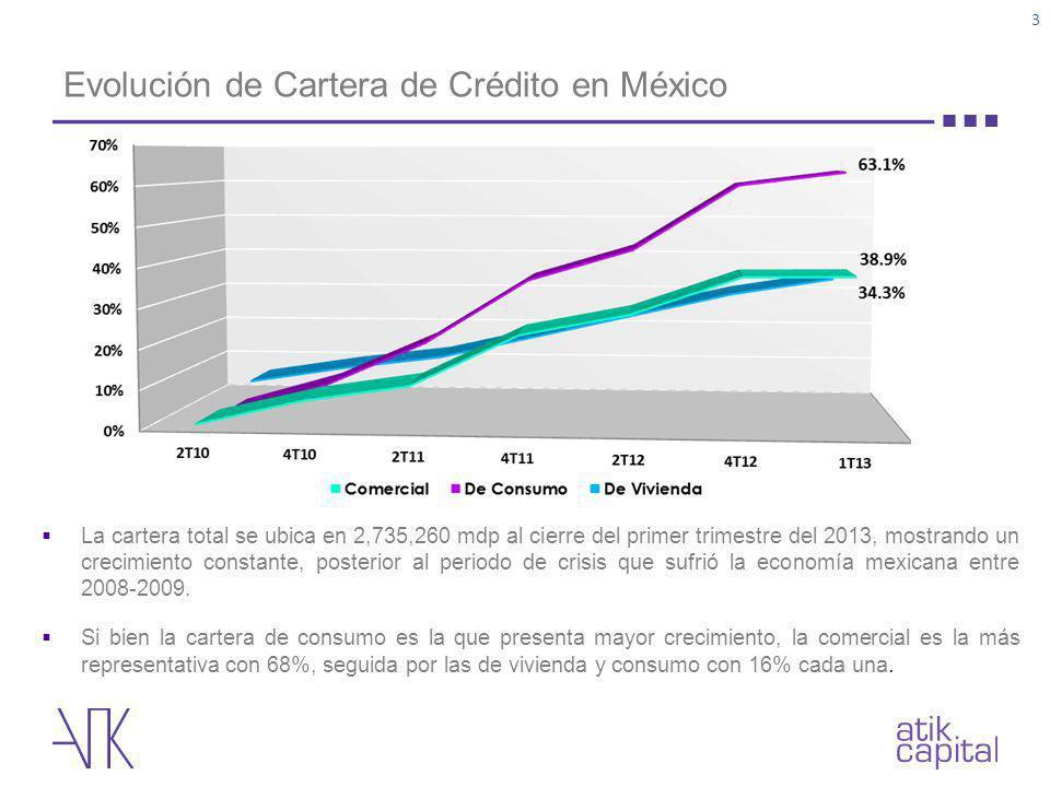 Evolución de Cartera de Crédito en México 3 La cartera total se ubica en 2,735,260 mdp al cierre del primer trimestre del 2013, mostrando un crecimien