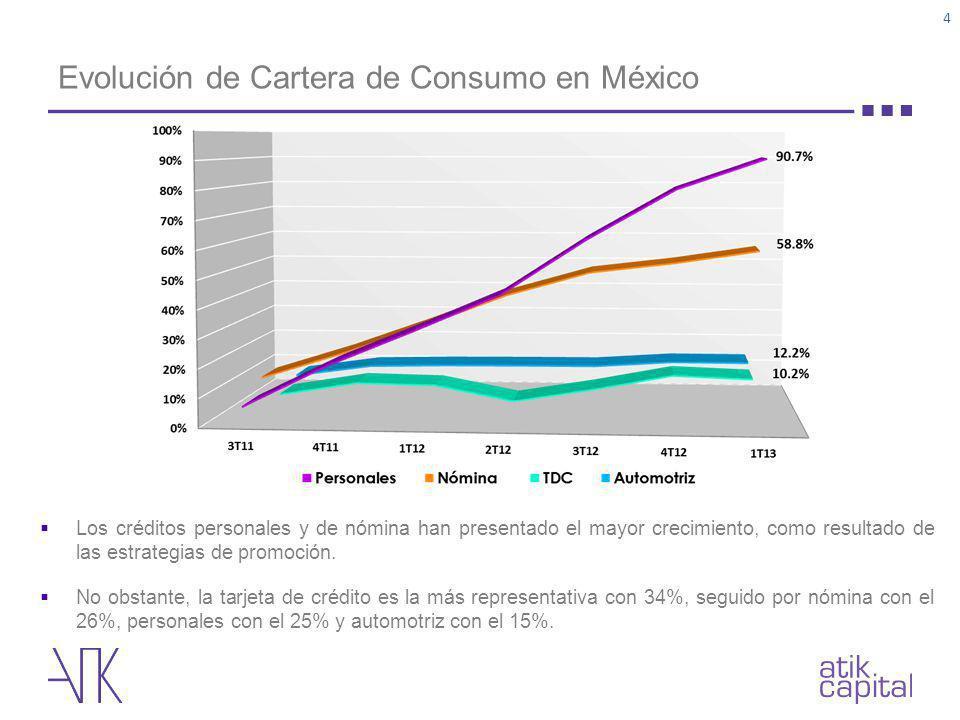 Evolución de Cartera de Consumo en México 4 Los créditos personales y de nómina han presentado el mayor crecimiento, como resultado de las estrategias