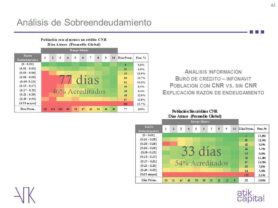 Análisis de Sobreendeudamiento 43 A NÁLISIS INFORMACIÓN B URÓ DE CRÉDITO – INFONAVIT P OBLACIÓN CON CNR VS. SIN CNR E XPLICACIÓN RAZÓN DE ENDEUDAMIENT