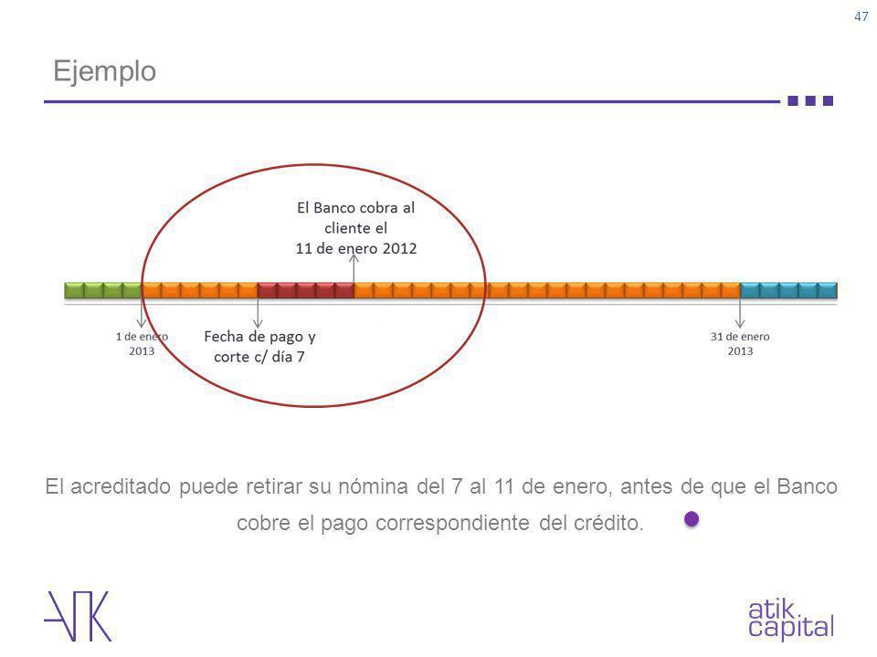 Ejemplo 47 El acreditado puede retirar su nómina del 7 al 11 de enero, antes de que el Banco cobre el pago correspondiente del crédito.