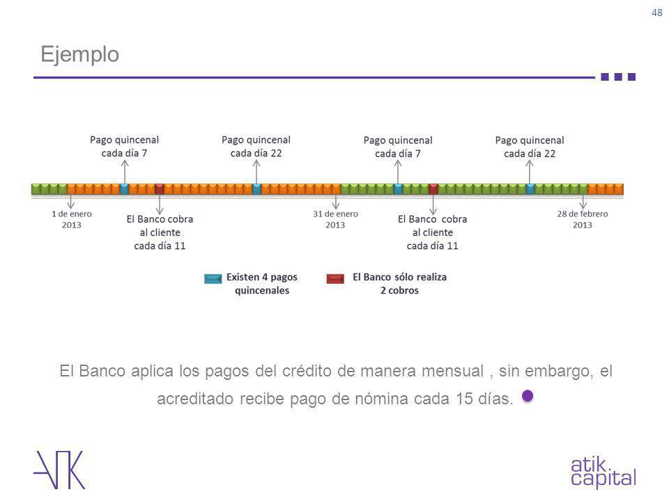 Ejemplo 48 El Banco aplica los pagos del crédito de manera mensual, sin embargo, el acreditado recibe pago de nómina cada 15 días.