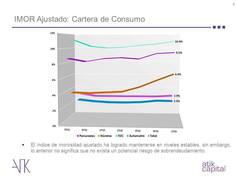 IMOR Ajustado: Cartera de Consumo 5 El índice de morosidad ajustado ha logrado mantenerse en niveles estables, sin embargo, lo anterior no significa q