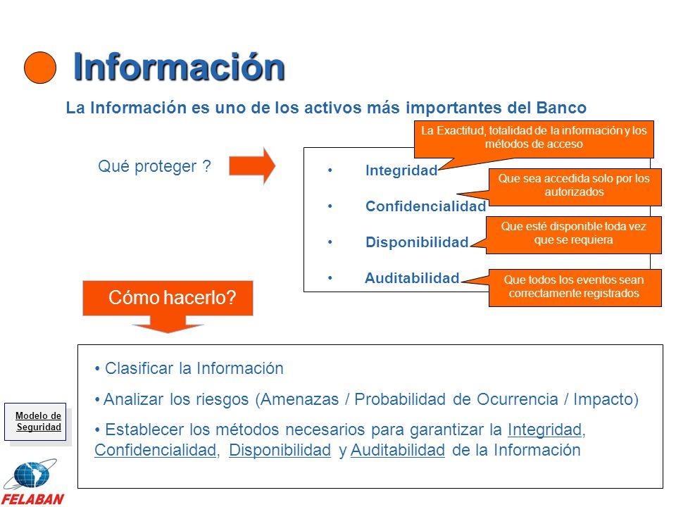 Información La Información es uno de los activos más importantes del Banco Qué proteger ? Cómo hacerlo? Integridad Confidencialidad Disponibilidad Aud