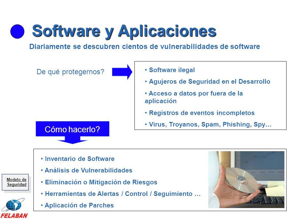 Software y Aplicaciones Software ilegal Agujeros de Seguridad en el Desarrollo Acceso a datos por fuera de la aplicación Registros de eventos incomple